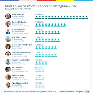 Most-followed-10