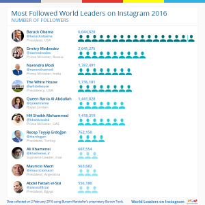 Most-followed-10